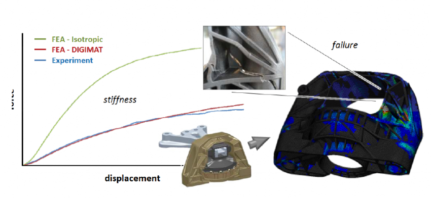 Weight Reduction of an Engine Mount