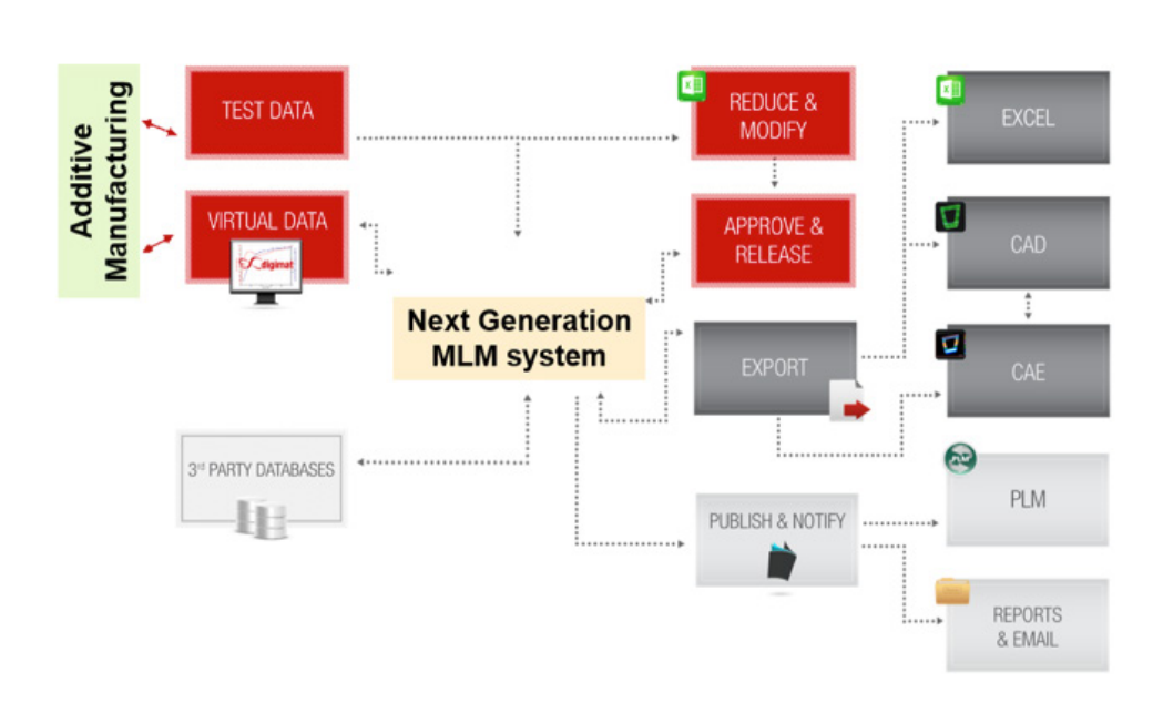 Ecosystem and Integration touchpoints of Next Generation MLM system for Additive Manufacturing