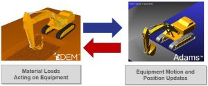 Fig. 2 - Adams and EDEM co-simulation. During simulation, Adams and EDEM exchange information about material and equipment kinematics to provide realistic force-response.