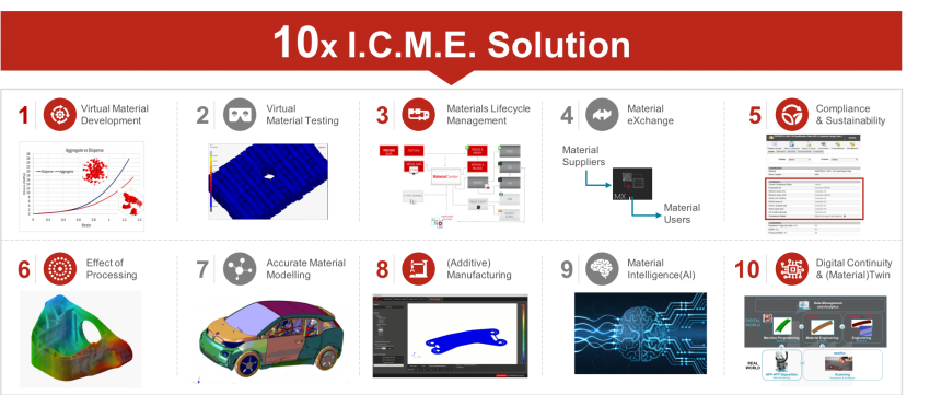 The 10x ICME Solution to Save Millions of Dollars in the Material Development Process